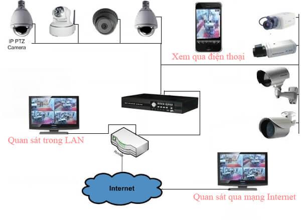 Hệ thống camera giám sát cần có